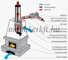 Vents KAM 150 Kandalló ventilátor integrált hőmérséklet érzékelővel és termosztáttal szerelve