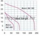Blauberg Bravo Still 100 H csendes ventilátor időkapcsolóval páraérzékelővel szerelve