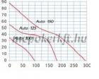 Blauberg Auto 125 H Automata zsalus ventilátor időkapcsoló páraérzékelő