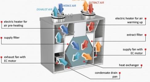 Vents VUT 300 V Mini EC Comfo Hővisszanyerő légkezelő